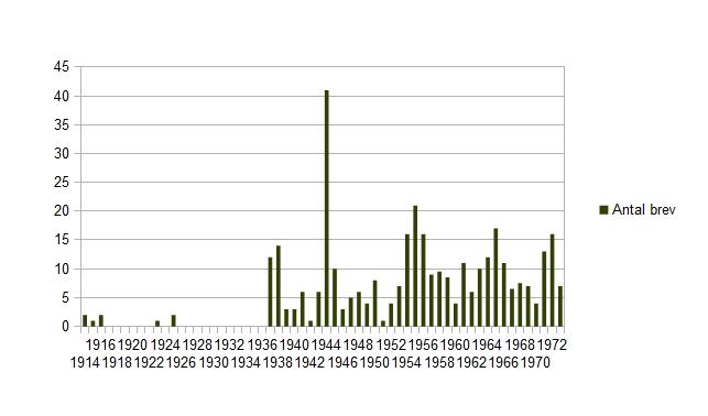 Antal brev per år