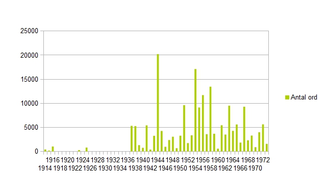 Antal ord per år